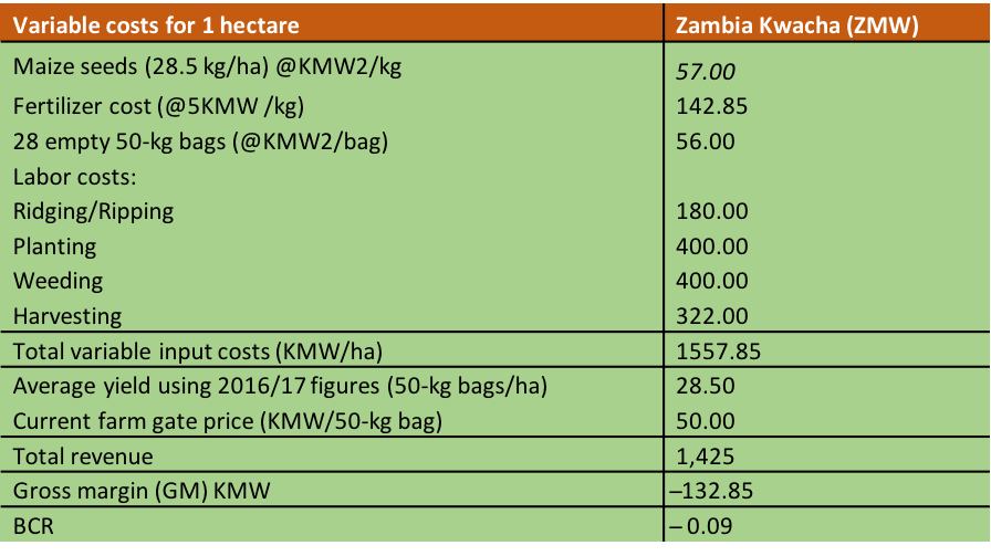 Table 1. Profitability analysis for maize production by the Mumbas